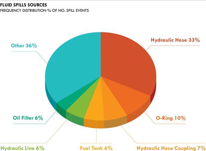 spills-sources