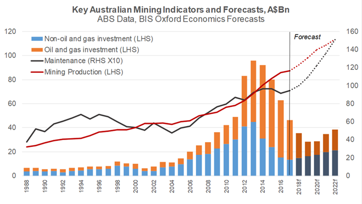 STRONG GROWTH FOR MINING AHEAD – without Adani Coal