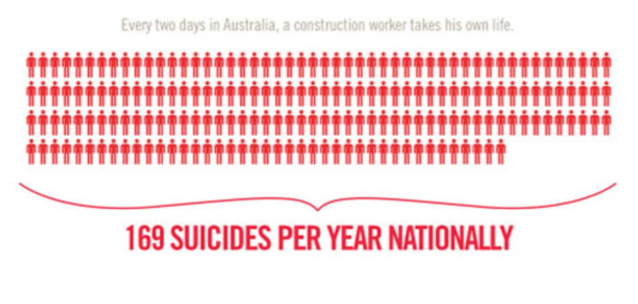 Suicide more likely than work-related death in construction, report says