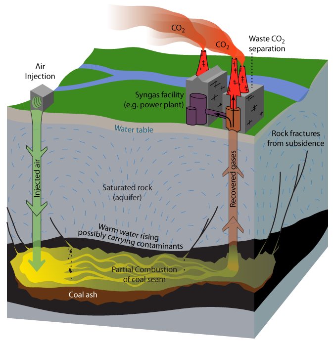 Underground coal gasification now prohibited in Queensland
