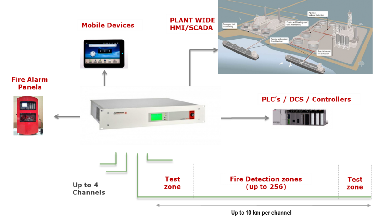 "Conveyor ""Early"" Fire Detection from Advanced Photonics Australia Pty Ltd"