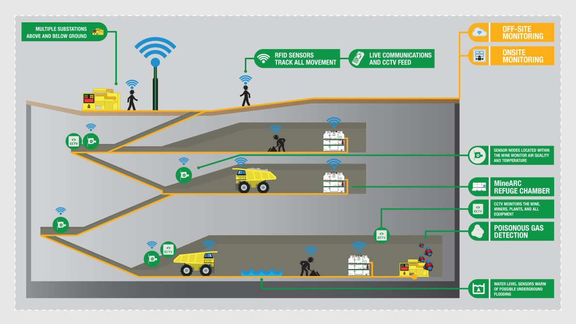 The Internet of Things and the Future of Mining Safety