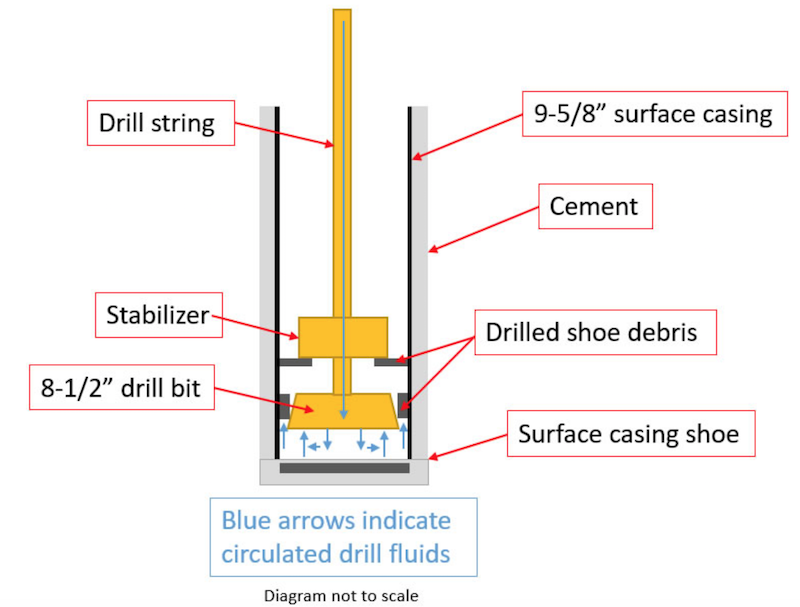 Uncontrolled upward movement of drill string | Safety Alert