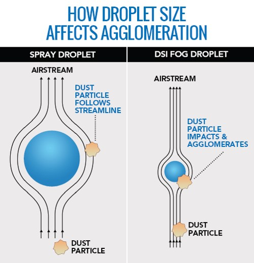 dust control droplet size agglomeration
