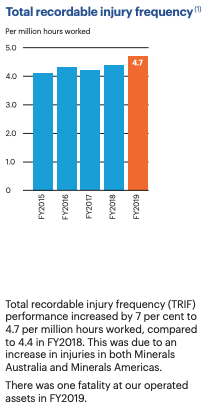 Total recordable Inury Rate