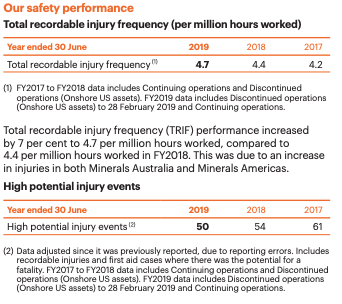Total recordable injury frequency rate BHP 2019