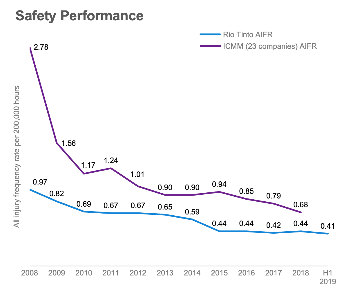 Rio Tinto Safety Performance Graph 2019 showing all injury frequency