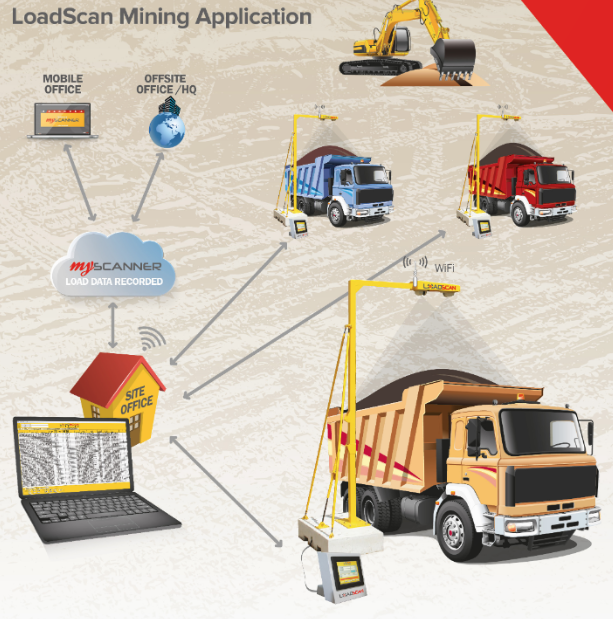 Loadscan applications in mining