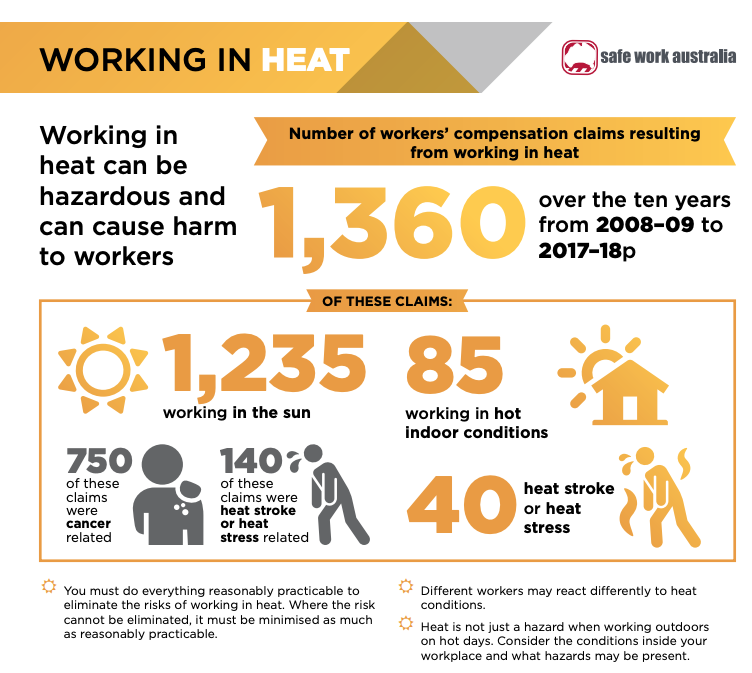 working in heat facts australia