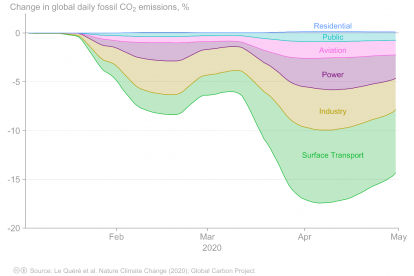 Global daily fossil carbon dioxide emissions