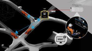 Automation_MMCx3_Underground_Sandvik_V3-1
