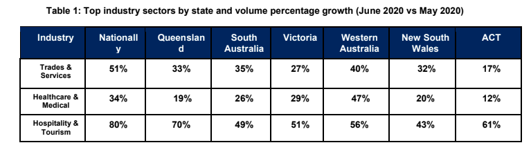 Top industry sectors by state and volume percentage growth (June 2020 vs May 2020)