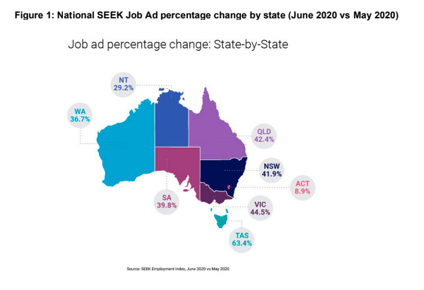 National SEEK Job Ad percentage change by state (June 2020 vs May 2020)