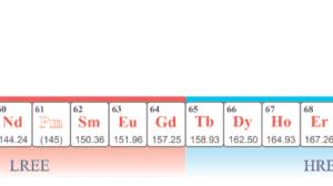heavy rare earth elements