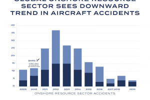 Downward trend in contract aircraft incidents