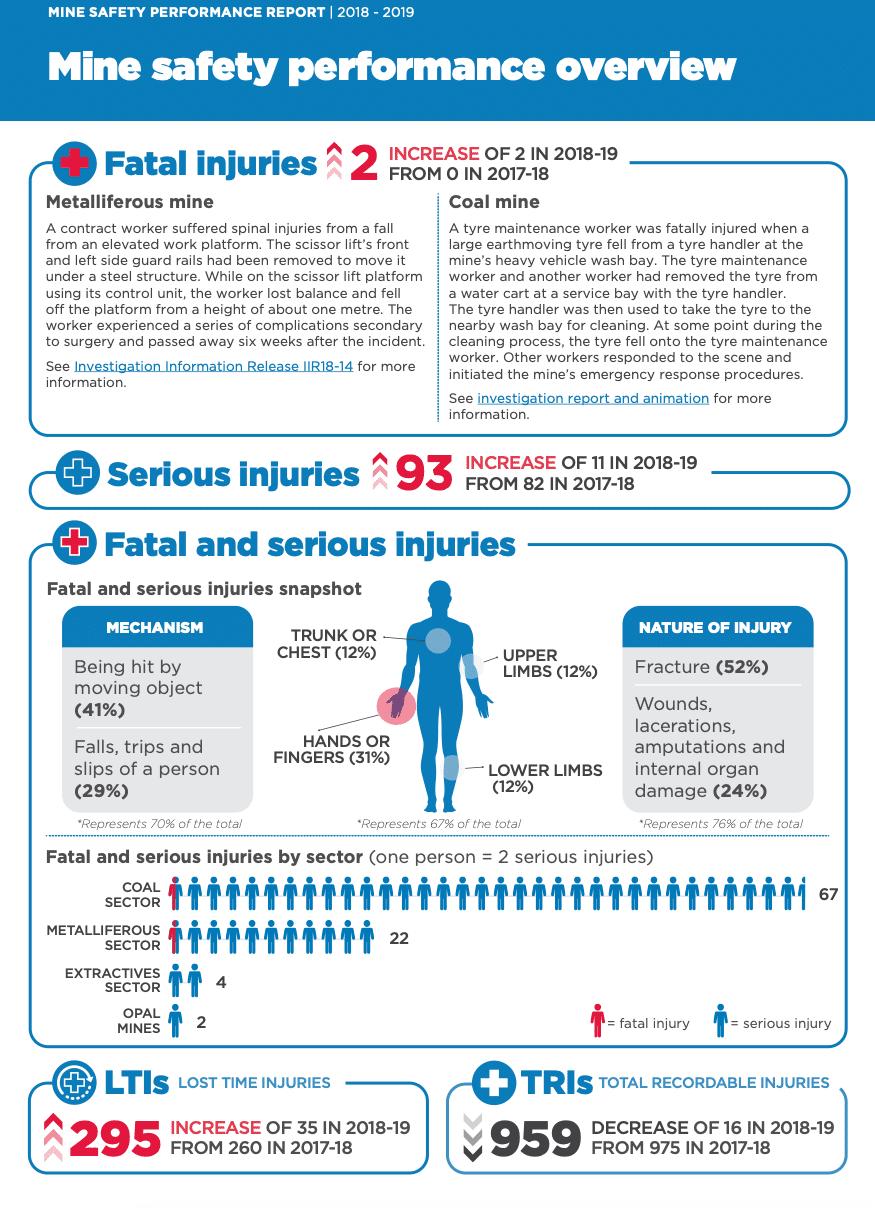 mine safety regulator report summary