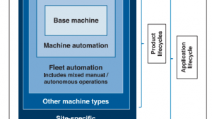 Layers of the Overall Autonomous System Environment