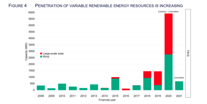 Australia's energy future