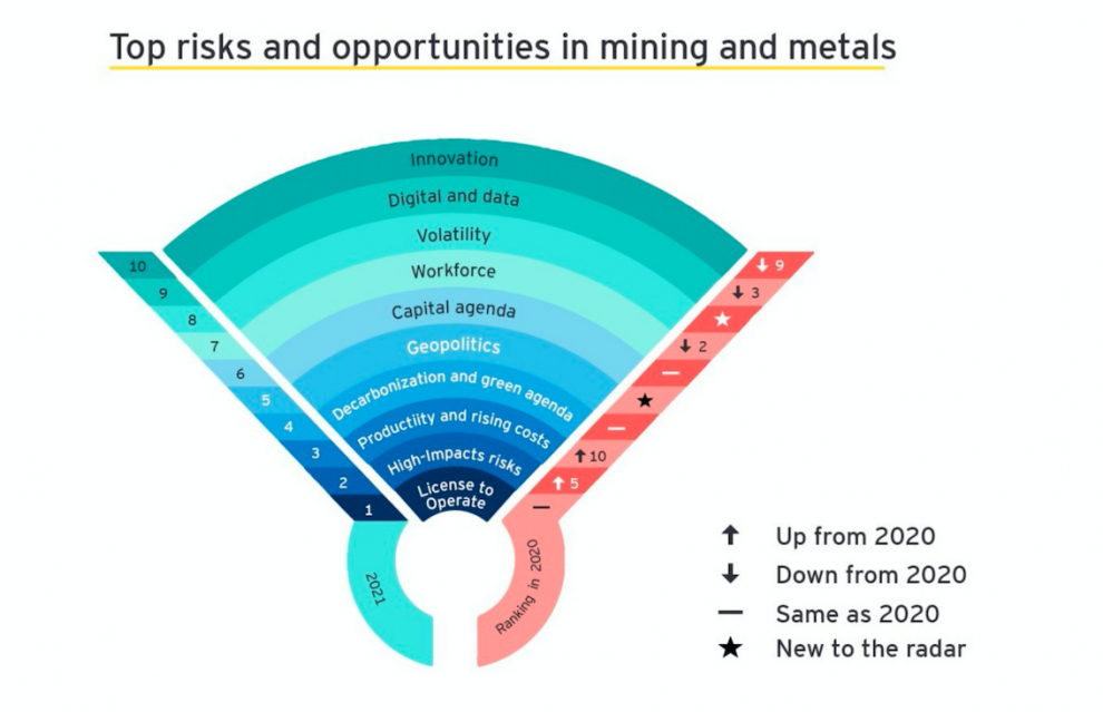 EY Mining Business Risks 2021