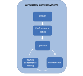 Cabin Air quality control systems