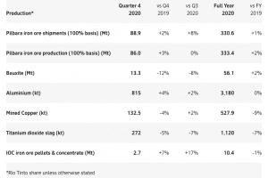 Rio Tinto Fourth quarter report