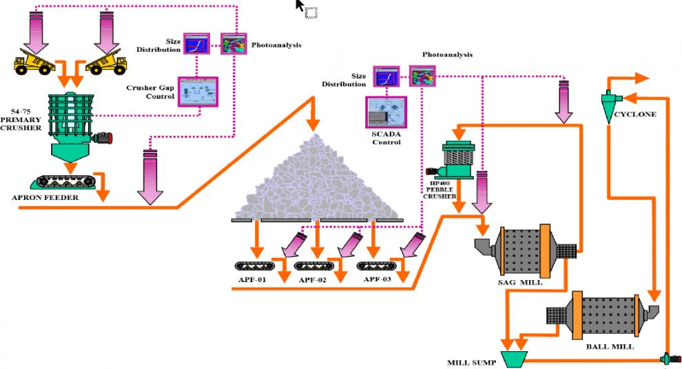 Colour code reveals better fragmentation analysis