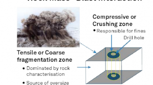 how fragmentation analysis can reduce energy costs for blasting.